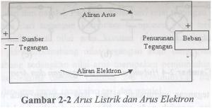 Arus Listrik dan Arus Elektron