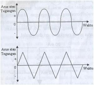 Sinyal AC